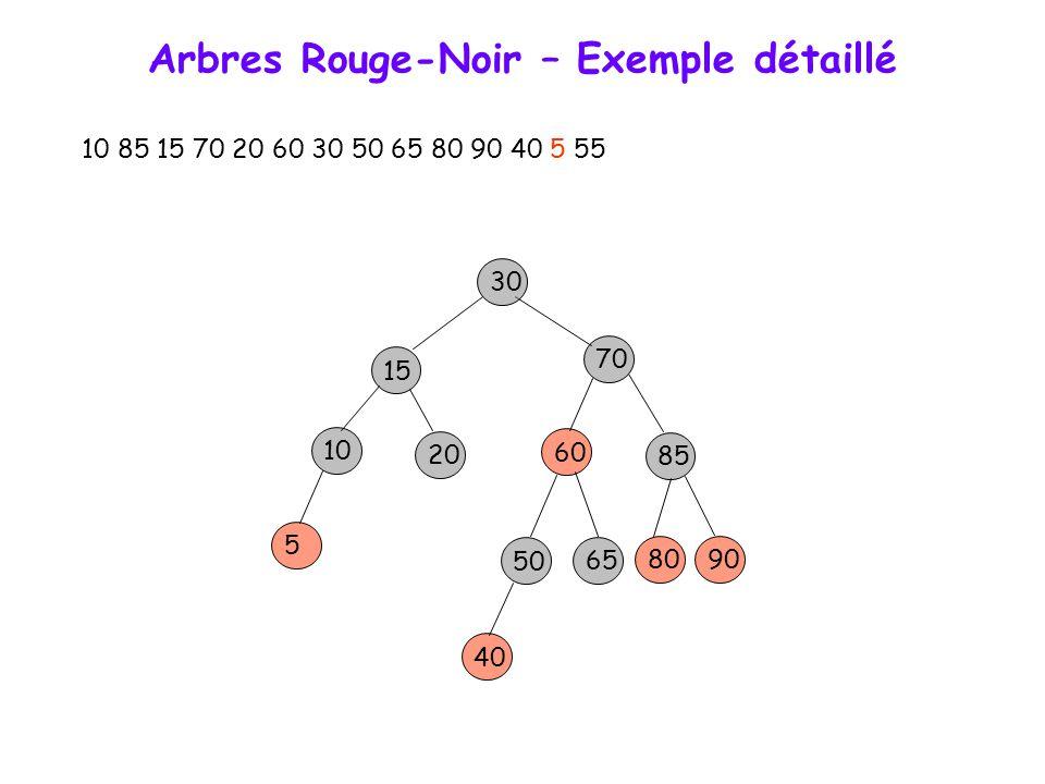 Arbres Rouge-Noir – Exemple détaillé 10 85 15 70 20 60 30 50 65 80 90 40 5 55 15 70 10 30 85 60 20 50 65 8090 40