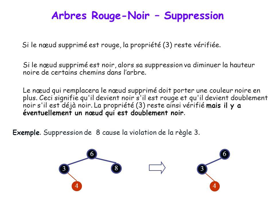 Arbres Rouge-Noir – Suppression La suppression commence par une recherche classique du nœud à supprimer, puis enchaîne sur la réalisation de la suppre