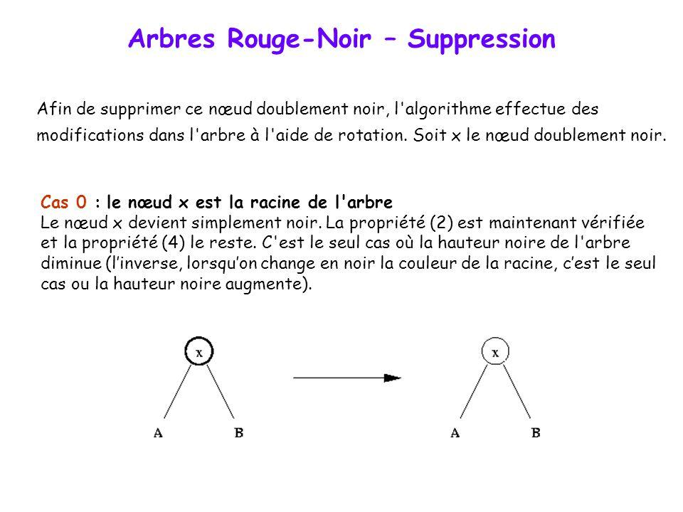 Arbres Rouge-Noir – Suppression Si le nœud supprimé est rouge, la propriété (3) reste vérifiée. Si le nœud supprimé est noir, alors sa suppression va