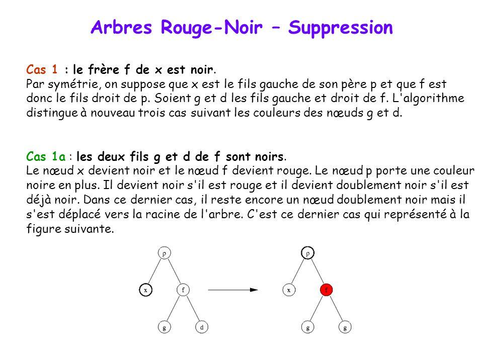 Arbres Rouge-Noir – Suppression Afin de supprimer ce nœud doublement noir, l'algorithme effectue des modifications dans l'arbre à l'aide de rotation.