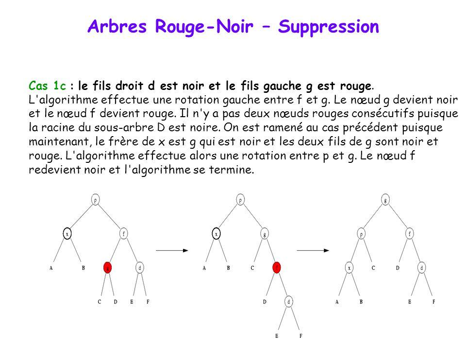 Arbres Rouge-Noir – Suppression Cas 1b : le fils droit d de f est rouge. L'algorithme effectue une rotation droite entre p et f. Le nœud f prend la co