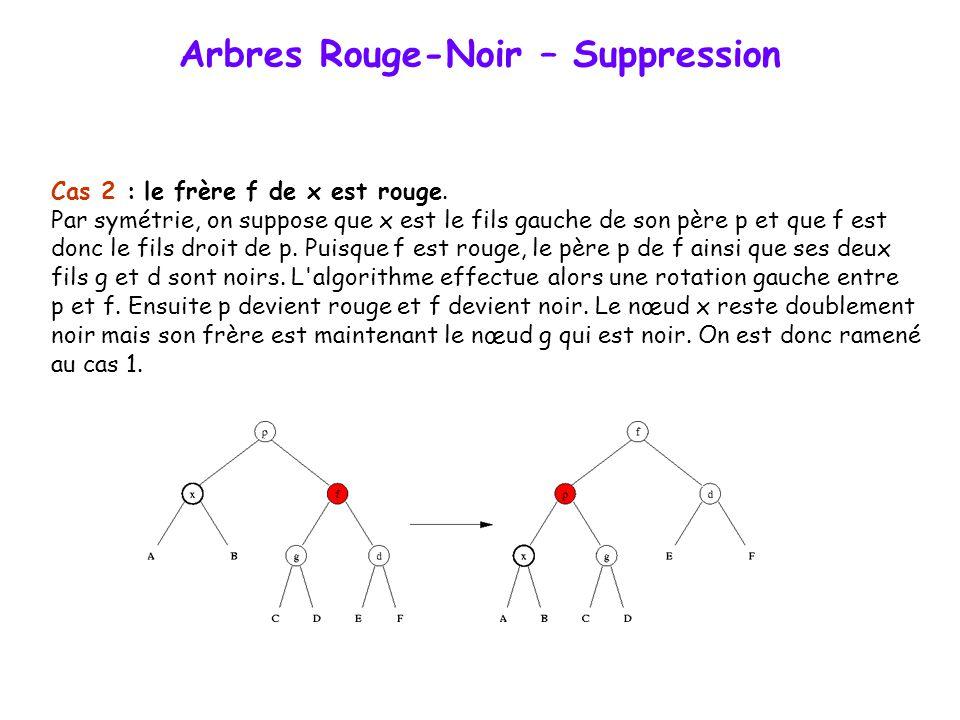 Arbres Rouge-Noir – Suppression Cas 1c : le fils droit d est noir et le fils gauche g est rouge. L'algorithme effectue une rotation gauche entre f et
