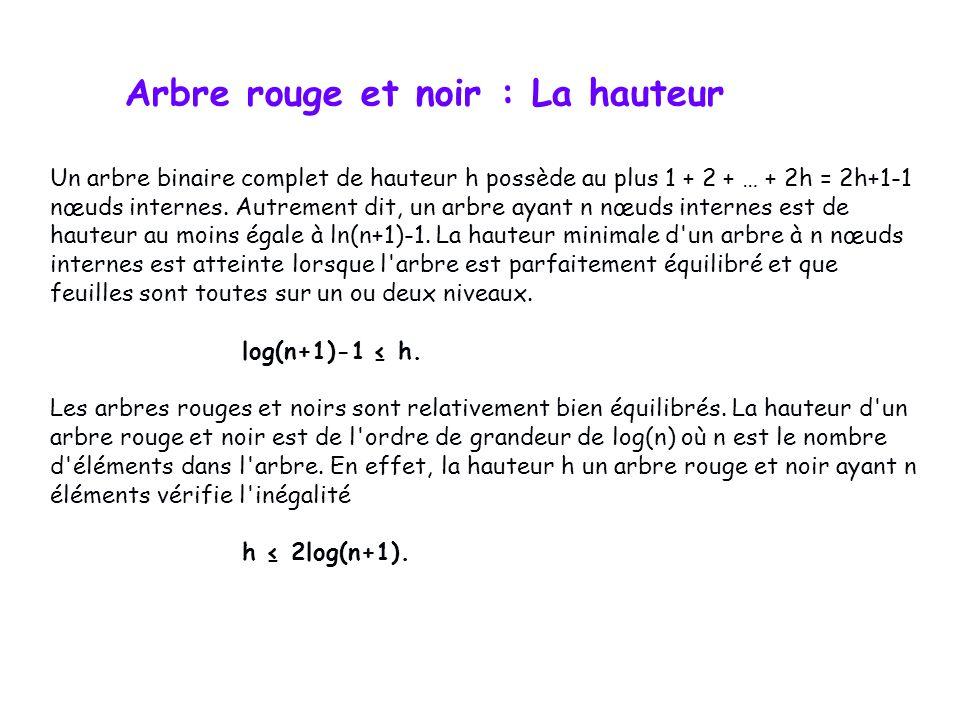 Un arbre binaire complet de hauteur h possède au plus 1 + 2 + … + 2h = 2h+1-1 nœuds internes.