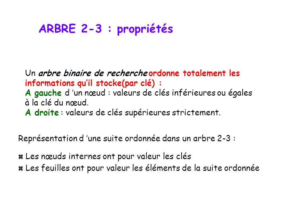 ARBRE 2-3 : propriétés Dans un arbre 2-3 : Chaque nœud interne a exactement 2 ou 3 fils Tout chemin de la racine à une feuille a une longueur fixe