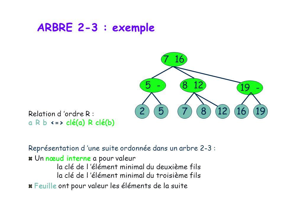 Un arbre binaire de recherche ordonne totalement les informations quil stocke(par clé) : A gauche d un nœud : valeurs de clés inférieures ou égales à