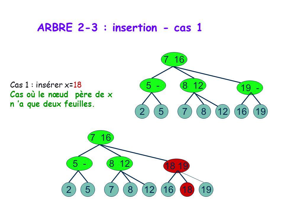 ARBRE 2-3 : exemple Relation d ordre R : a R b clé(a) R clé(b) 527 7 16 5 -8 12 128 19 - 1916 Représentation d une suite ordonnée dans un arbre 2-3 :