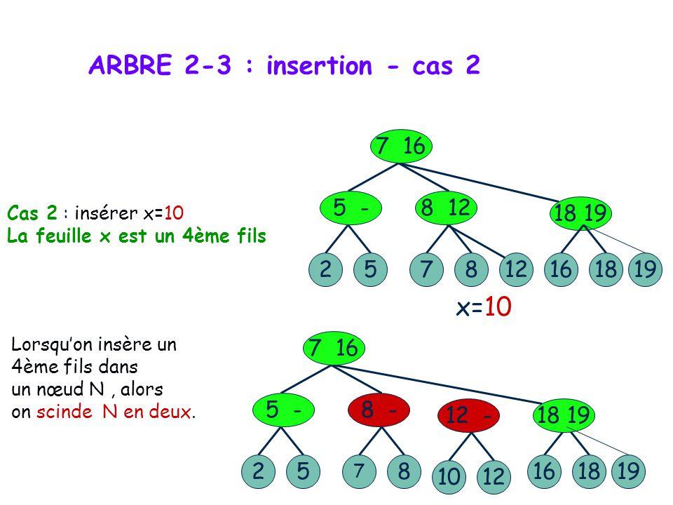 ARBRE 2-3 : insertion - cas 1 Cas 1 : insérer x=18 Cas où le nœud père de x n a que deux feuilles. 527 7 16 5 -8 12 128 19 - 1916527 7 16 5 -8 12 128