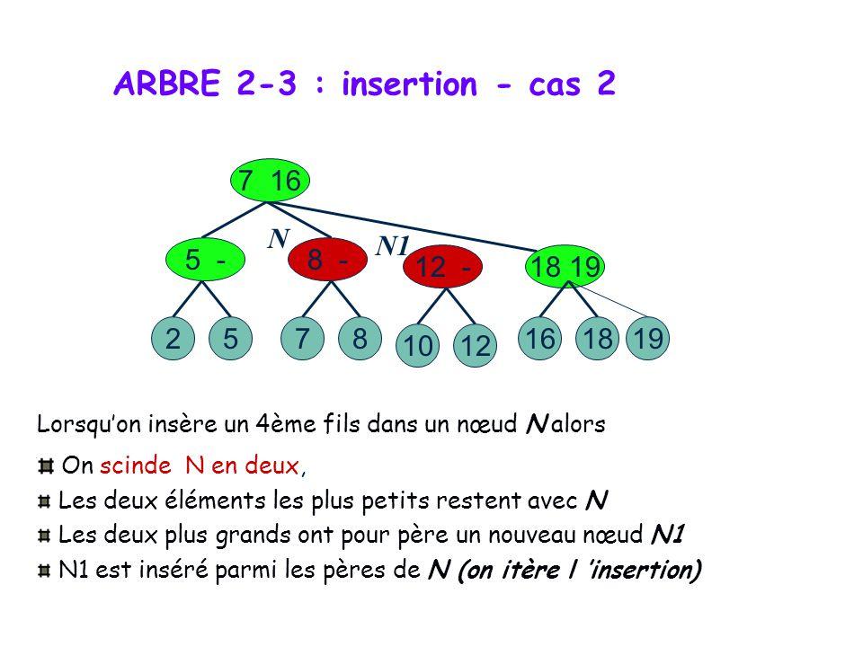 ARBRE 2-3 : insertion - cas 2 Cas 2 : insérer x=10 La feuille x est un 4ème fils 527 7 16 5 -8 12 128 18 19 161819 Lorsquon insère un 4ème fils dans u