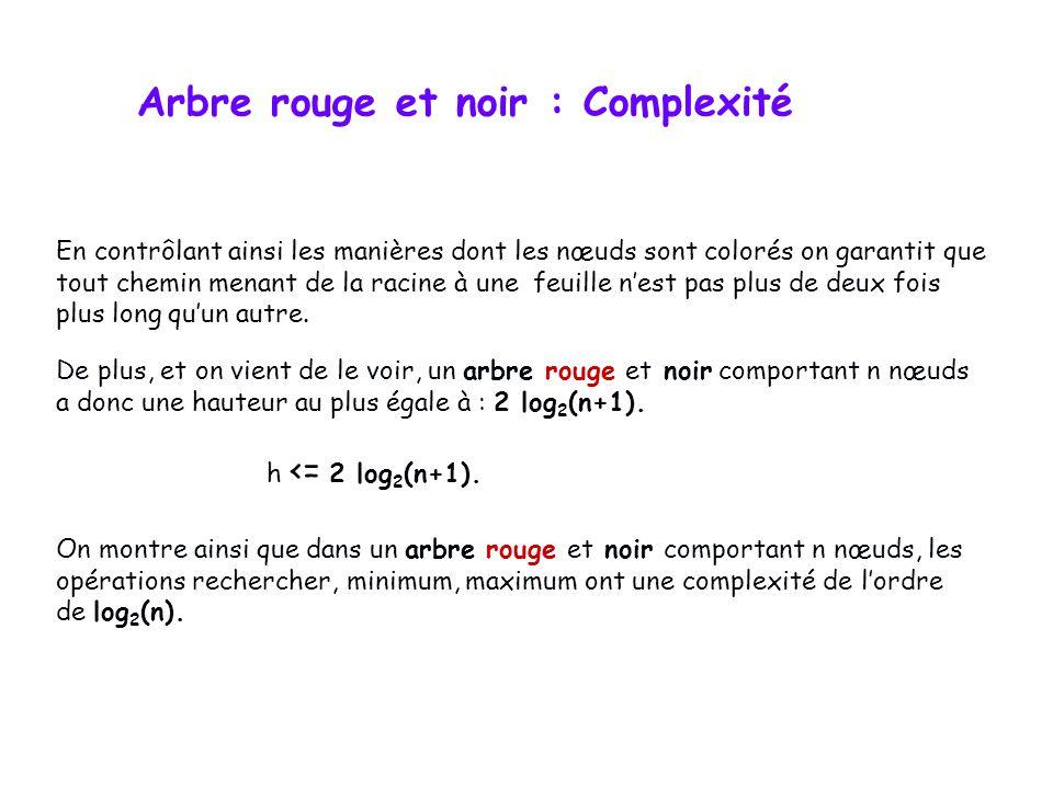 Arbres Rouge-Noir – Exemple détaillé 10 85 15 70 20 60 30 50 65 80 90 40 5 55 15 70 10 30 85 60 20 Rotation double