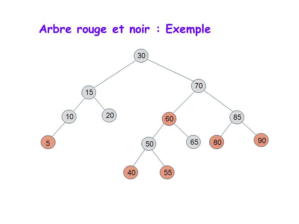 Arbres Rouge-Noir – Exemple détaillé 10 85 15 70 20 60 30 50 65 80 90 40 5 55 15 85 10 Rotation double