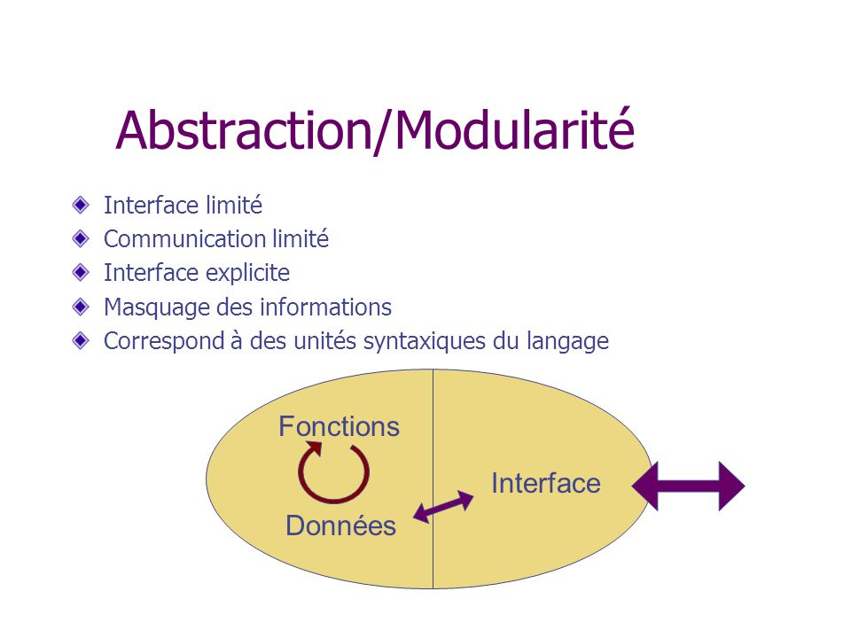 Interface limité Communication limité Interface explicite Masquage des informations Correspond à des unités syntaxiques du langage Interface Données Fonctions Abstraction/Modularité