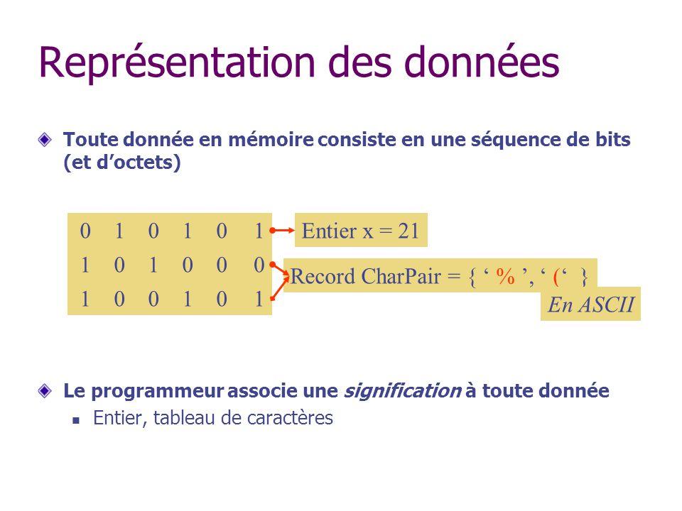 Représentation des données Toute donnée en mémoire consiste en une séquence de bits (et doctets) Le programmeur associe une signification à toute donn