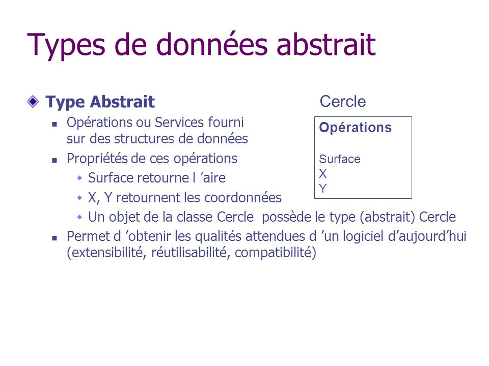 Types de données abstrait Type Abstrait Opérations ou Services fourni sur des structures de données Propriétés de ces opérations Surface retourne l ai