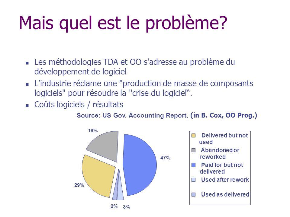 Mais quel est le problème? Les méthodologies TDA et OO s'adresse au problème du développement de logiciel Lindustrie réclame une