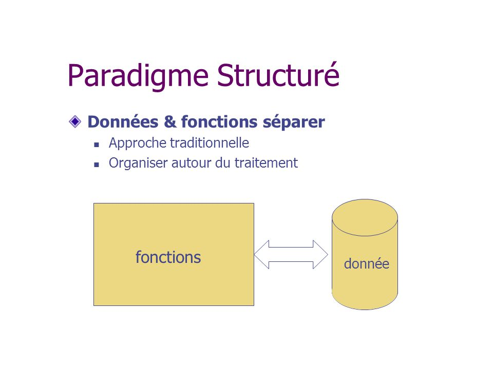 Paradigme Structuré Données & fonctions séparer Approche traditionnelle Organiser autour du traitement donnée fonctions