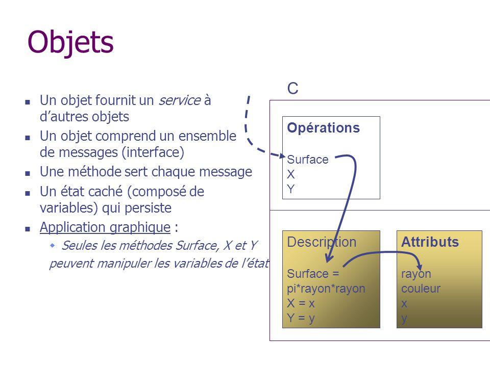 Objets Un objet fournit un service à dautres objets Un objet comprend un ensemble de messages (interface) Une méthode sert chaque message Un état cach
