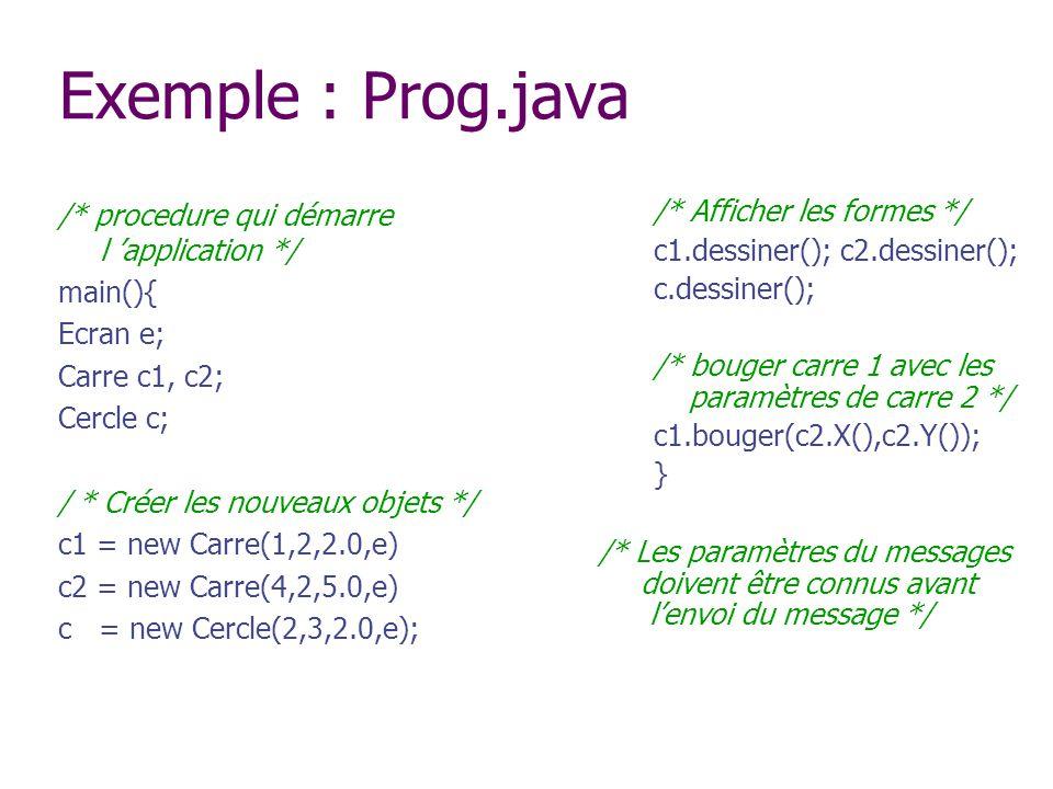 Exemple : Prog.java /* procedure qui démarre l application */ main(){ Ecran e; Carre c1, c2; Cercle c; / * Créer les nouveaux objets */ c1 = new Carre