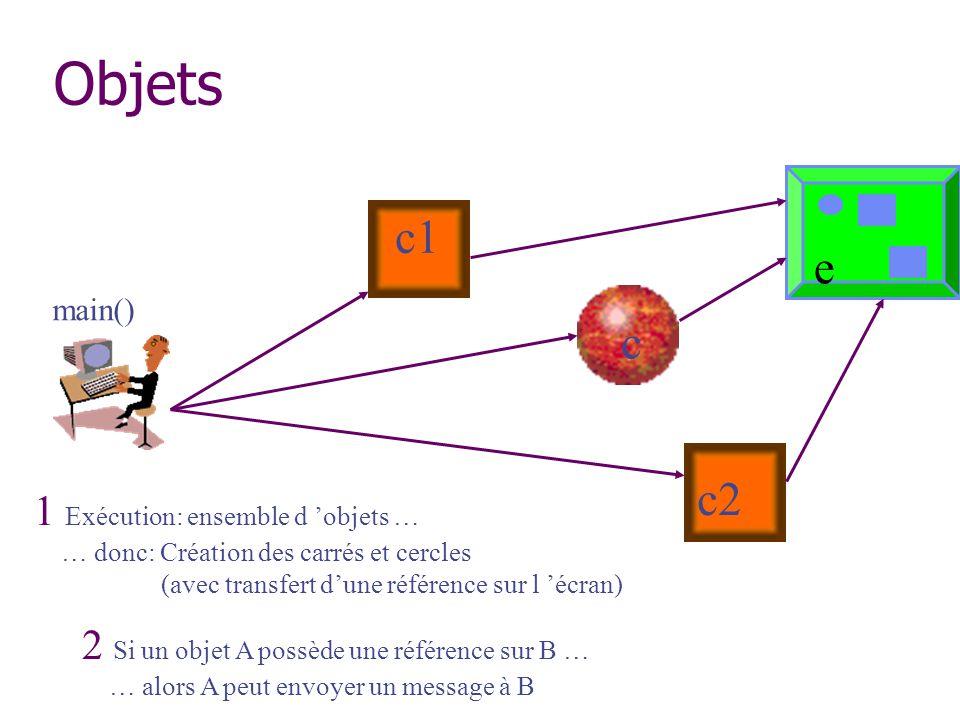 Objets main() 1 Exécution: ensemble d objets … … donc: Création des carrés et cercles (avec transfert dune référence sur l écran) 2 Si un objet A poss