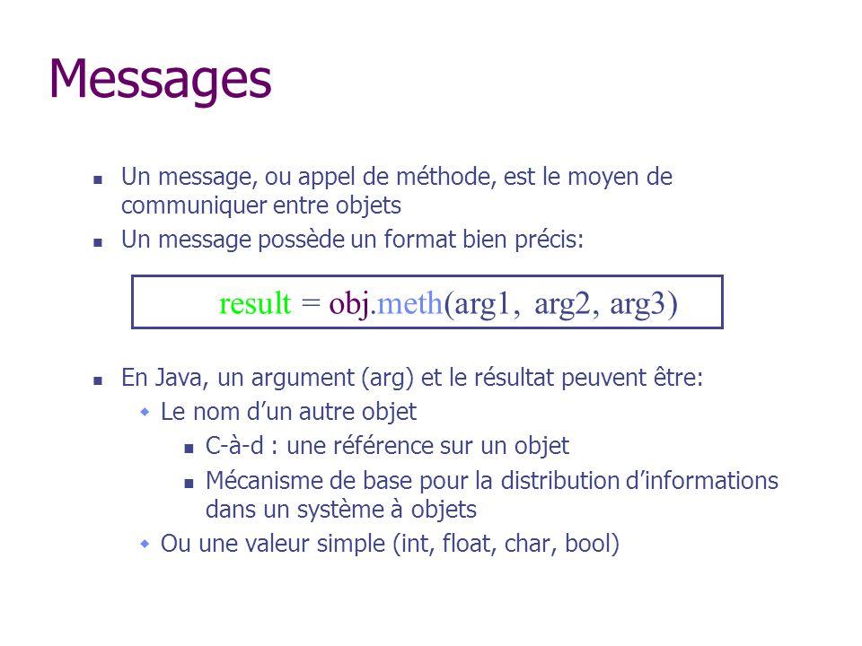 Messages Un message, ou appel de méthode, est le moyen de communiquer entre objets Un message possède un format bien précis: En Java, un argument (arg