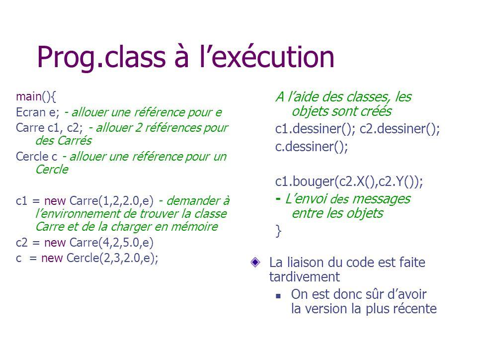 Prog.class à lexécution main(){ Ecran e; - allouer une référence pour e Carre c1, c2; - allouer 2 références pour des Carrés Cercle c - allouer une ré