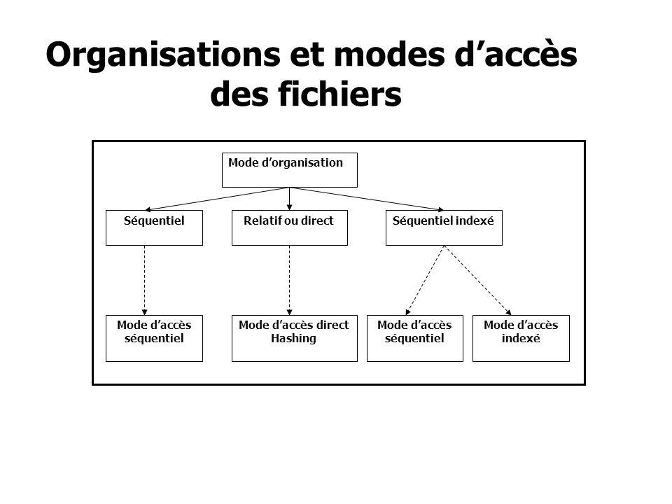 Organisations et modes daccès des fichiers Mode dorganisation SéquentielRelatif ou directSéquentiel indexé Mode daccès séquentiel Mode daccès direct H