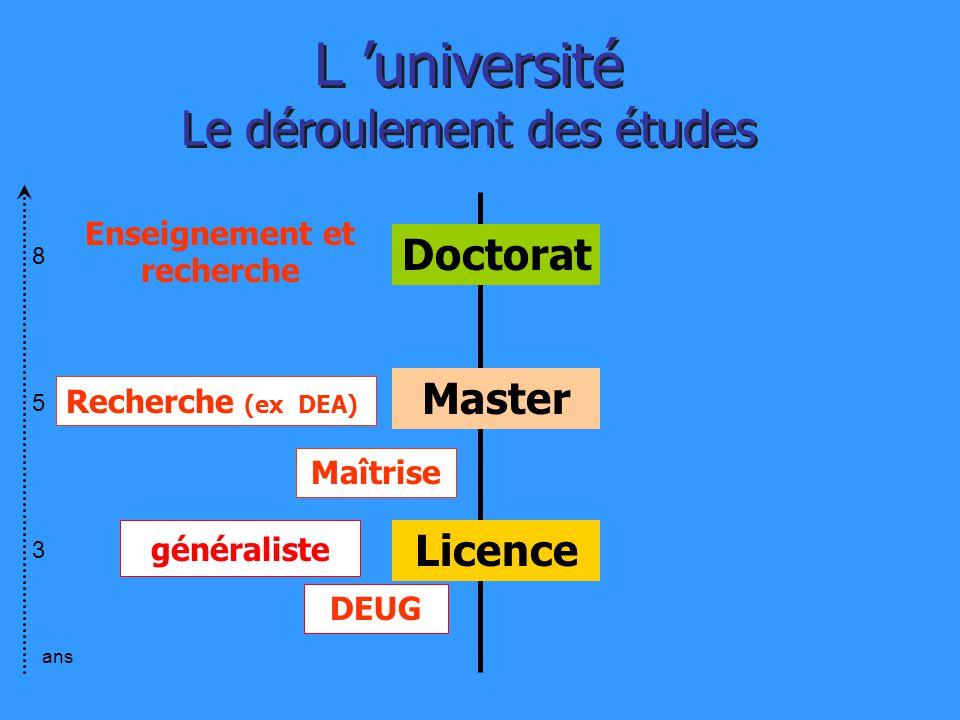 Enseignement et recherche Licence Maîtrise Master DEUG Recherche (ex DEA) L université Le déroulement des études Doctorat 853853 ans généraliste