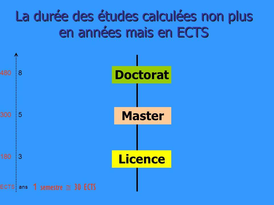 Licence Master La durée des études calculées non plus en années mais en ECTS 853853 480 300 180 ansECTS 1 semestre 30 ECTS Doctorat