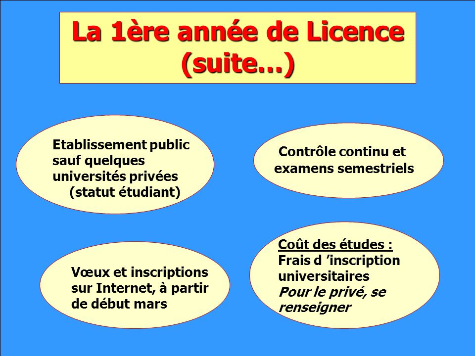 La 1ère année de Licence (suite…) La 1ère année de Licence (suite…) Etablissement public sauf quelques universités privées (statut étudiant) Contrôle