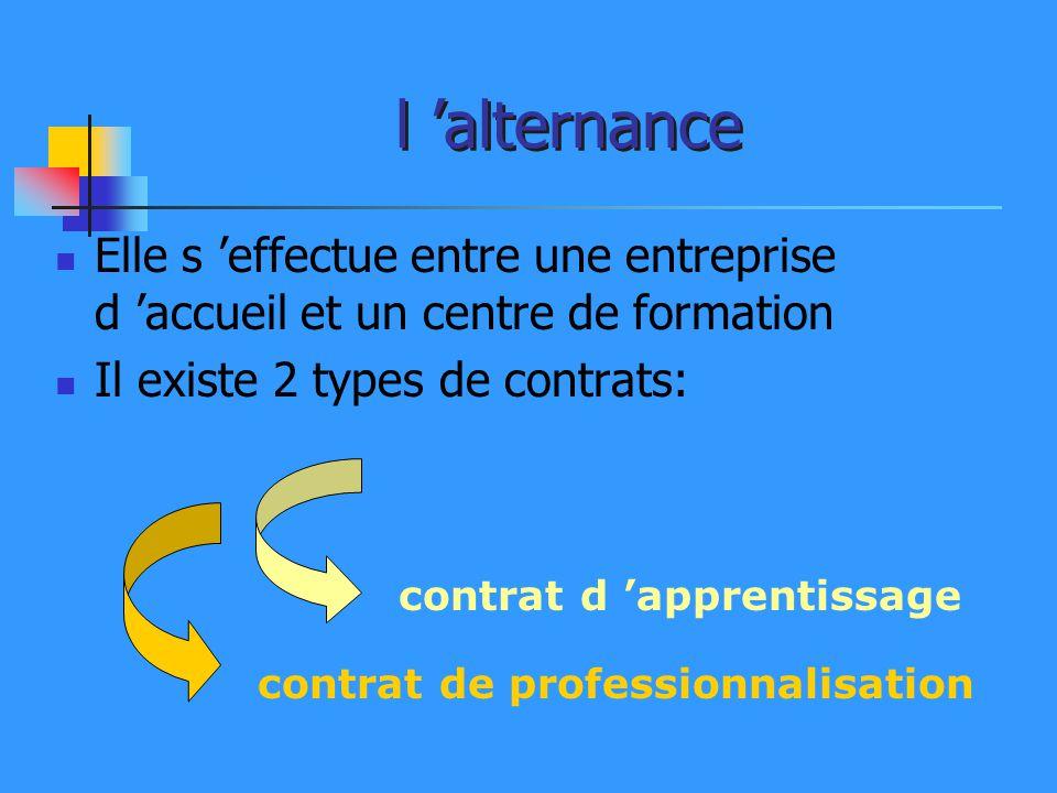 l alternance Elle s effectue entre une entreprise d accueil et un centre de formation Il existe 2 types de contrats: contrat d apprentissage contrat d