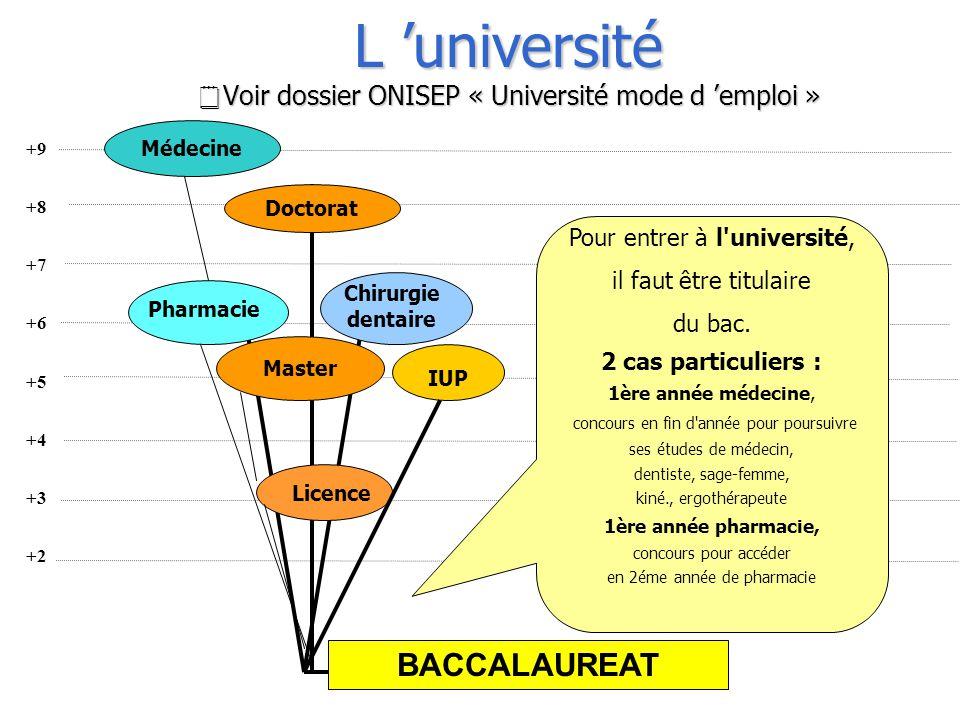 Pour entrer à l'université, il faut être titulaire du bac. 2 cas particuliers : 1ère année médecine, concours en fin d'année pour poursuivre ses étude