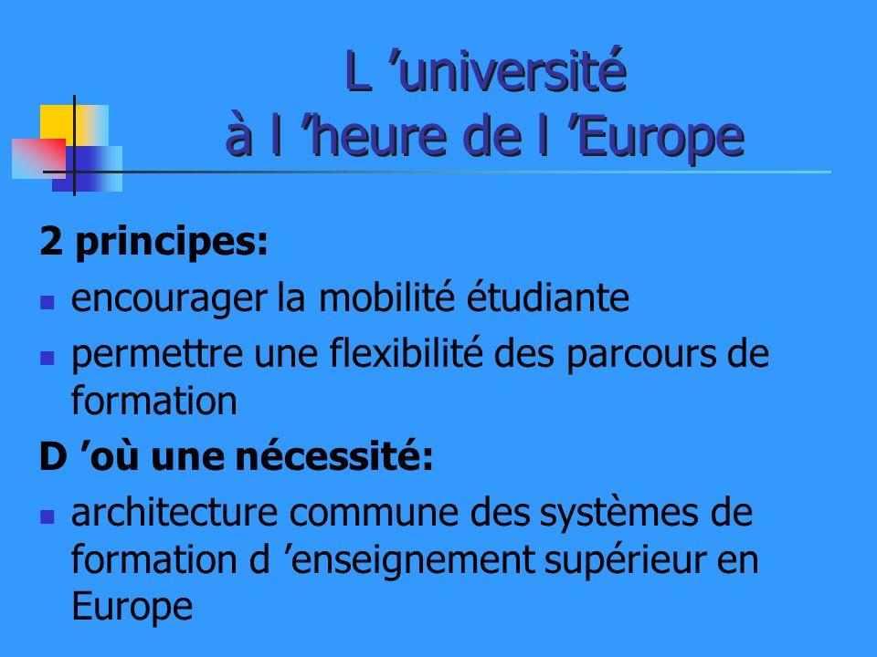 L université à l heure de l Europe 2 principes: encourager la mobilité étudiante permettre une flexibilité des parcours de formation D où une nécessit
