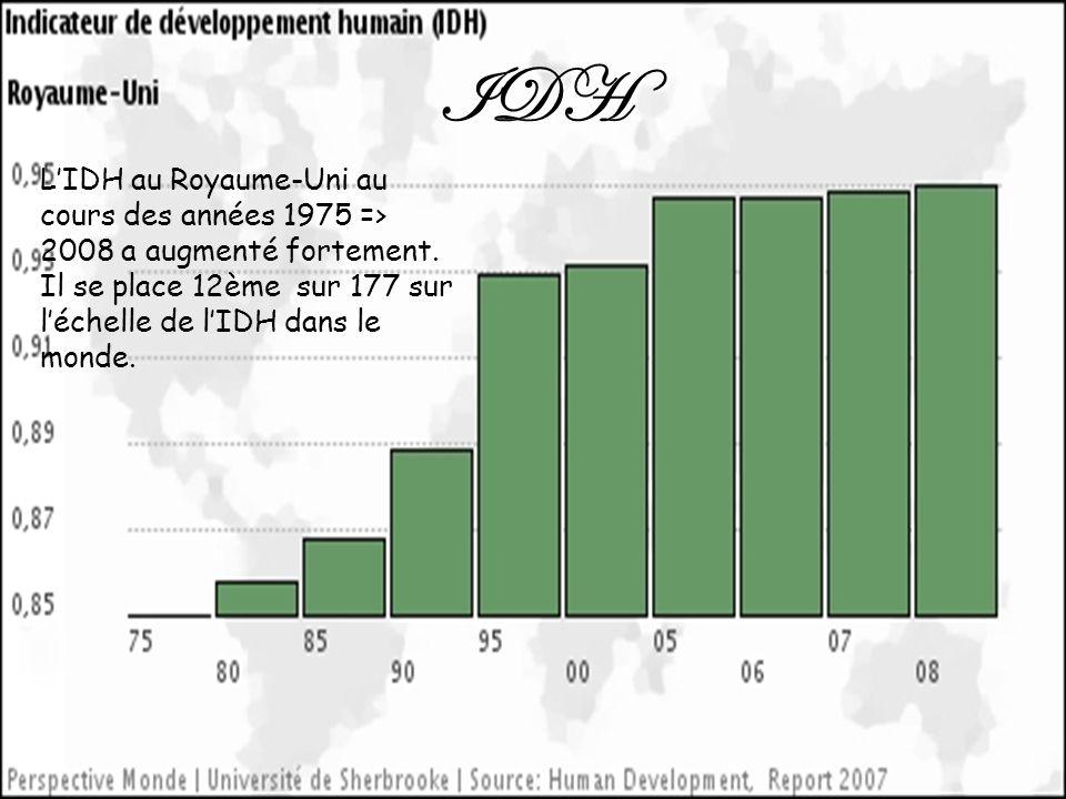 IDH LIDH au Royaume-Uni au cours des années 1975 => 2008 a augmenté fortement. Il se place 12ème sur 177 sur léchelle de lIDH dans le monde.