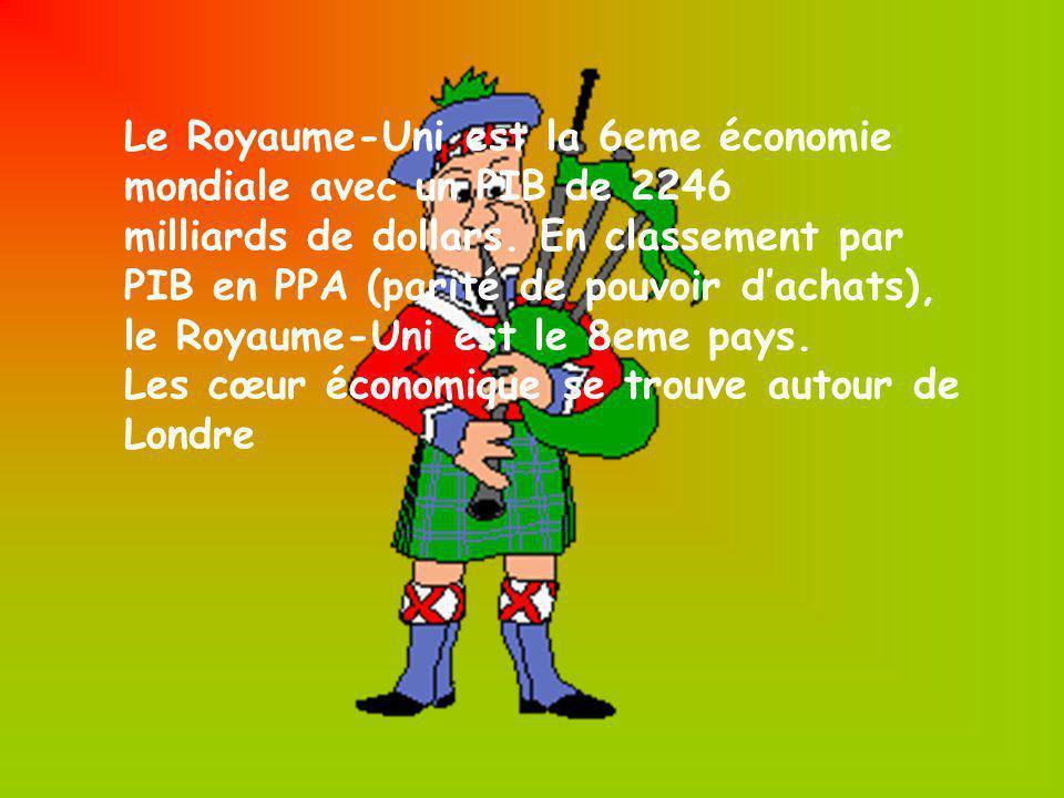 Le Royaume-Uni est la 6eme économie mondiale avec un PIB de 2246 milliards de dollars. En classement par PIB en PPA (parité de pouvoir dachats), le Ro