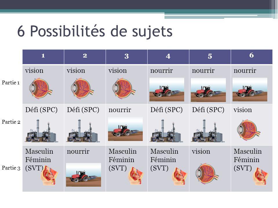 6 Possibilités de sujets 123456 vision nourrir Défi (SPC) nourrirDéfi (SPC) vision Masculin Féminin (SVT) nourrirMasculin Féminin (SVT) visionMasculin