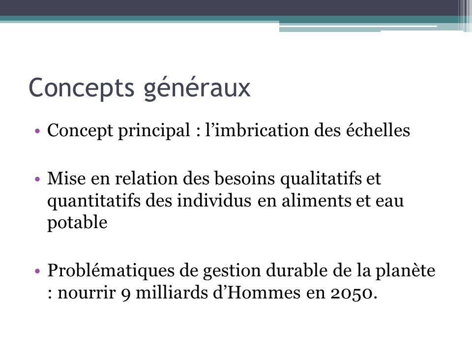 Concepts généraux Concept principal : limbrication des échelles Mise en relation des besoins qualitatifs et quantitatifs des individus en aliments et