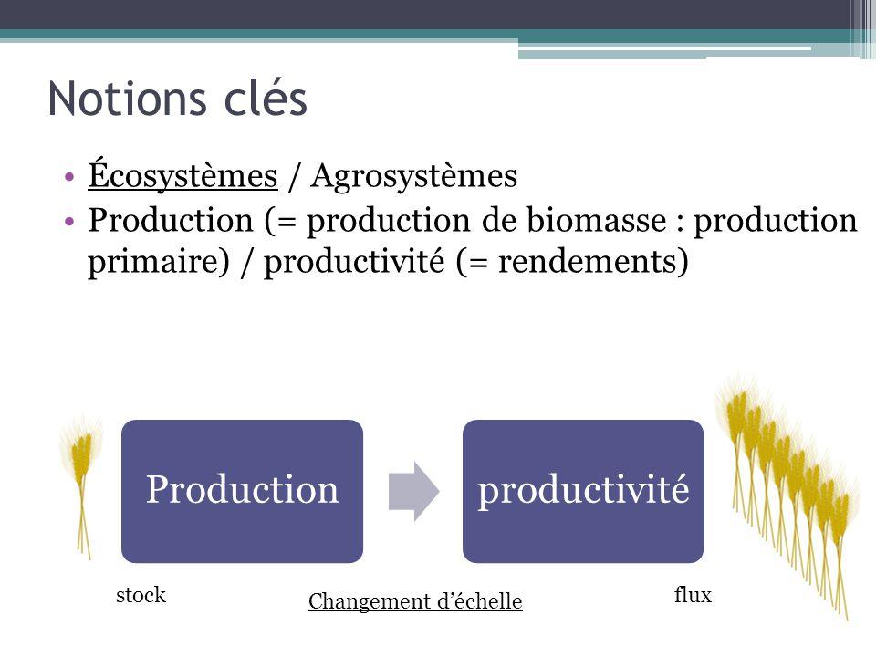 Notions clés Écosystèmes / Agrosystèmes Production (= production de biomasse : production primaire) / productivité (= rendements) Changement déchelle