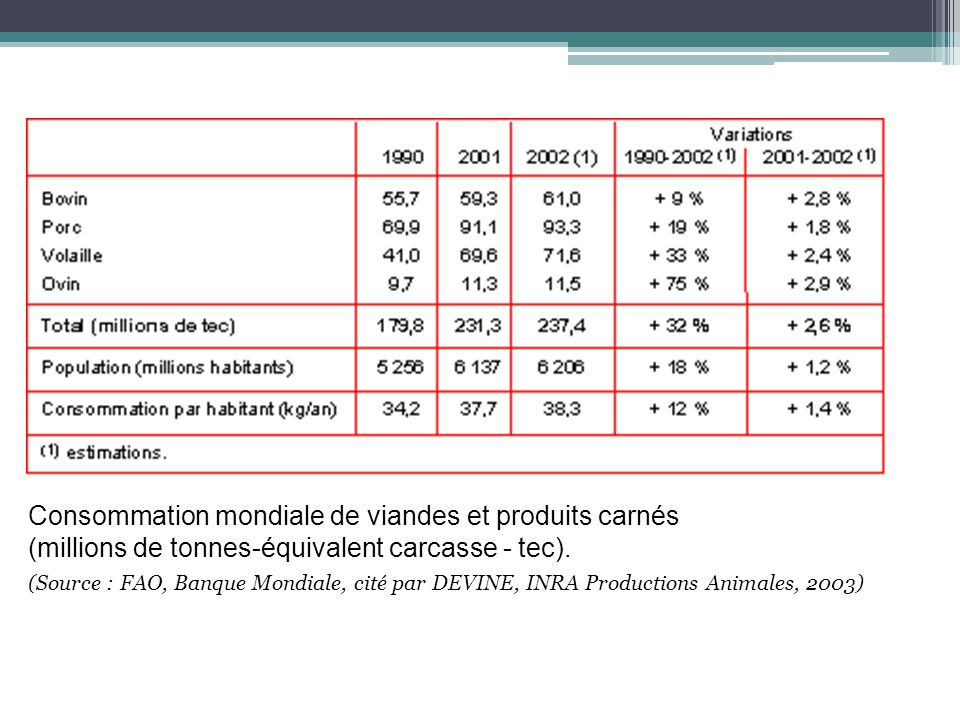 Consommation mondiale de viandes et produits carnés (millions de tonnes-équivalent carcasse - tec). (Source : FAO, Banque Mondiale, cité par DEVINE, I