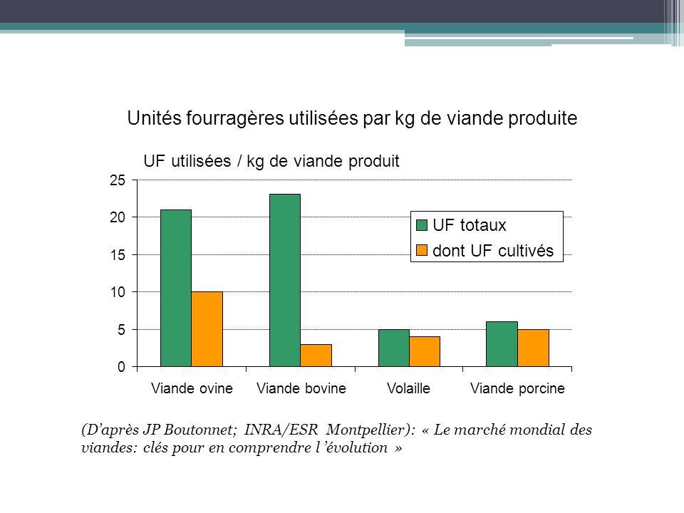 0 5 10 15 20 25 Viande ovineViande bovineVolailleViande porcine UF utilisées / kg de viande produit Unités fourragères utilisées par kg de viande prod