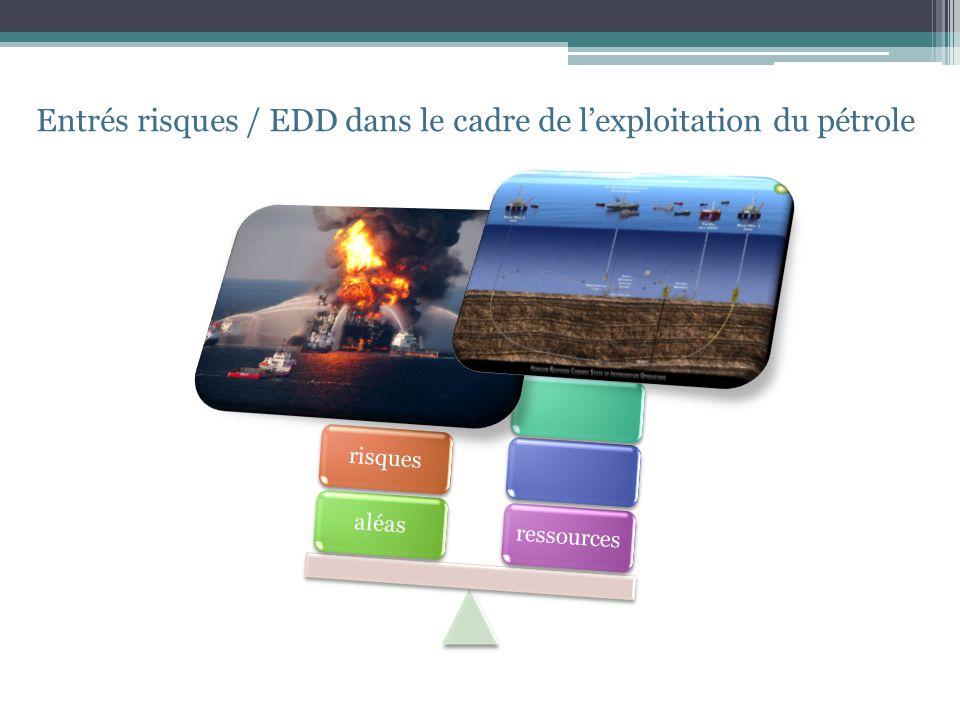 aléasressources aléasrisques Entrés risques / EDD dans le cadre de lexploitation du pétrole