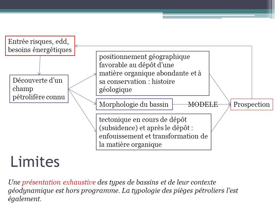 Une présentation exhaustive des types de bassins et de leur contexte géodynamique est hors programme. La typologie des pièges pétroliers lest égalemen