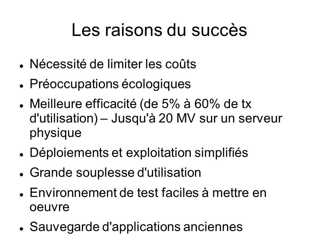 Les raisons du succès Nécessité de limiter les coûts Préoccupations écologiques Meilleure efficacité (de 5% à 60% de tx d'utilisation) – Jusqu'à 20 MV