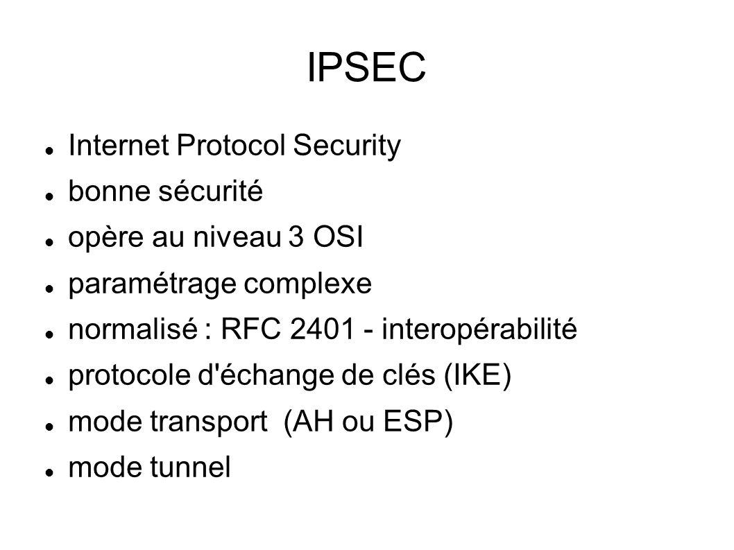 IPSEC Internet Protocol Security bonne sécurité opère au niveau 3 OSI paramétrage complexe normalisé : RFC 2401 - interopérabilité protocole d échange de clés (IKE) mode transport (AH ou ESP) mode tunnel