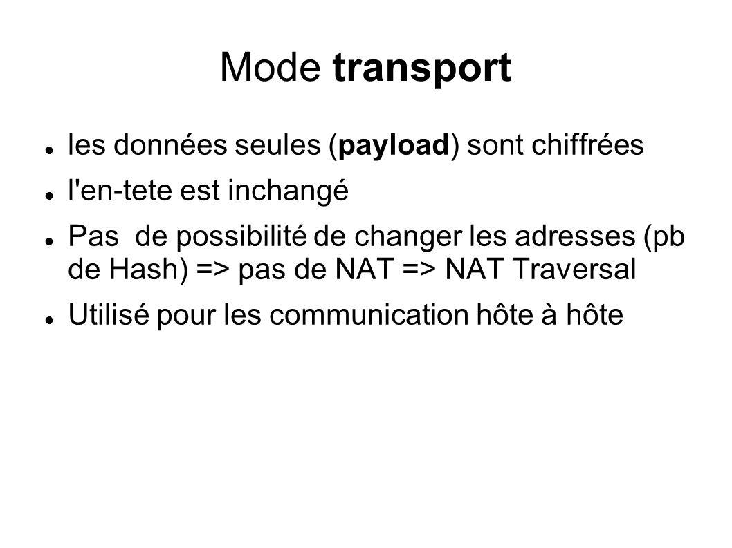 Mode transport les données seules (payload) sont chiffrées l'en-tete est inchangé Pas de possibilité de changer les adresses (pb de Hash) => pas de NA
