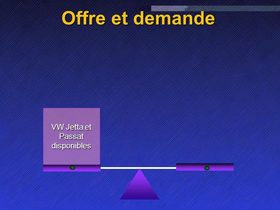 Name Event Date Name Event Date 11 Offre et demande Animation dimages VW Jetta et Passat disponibles