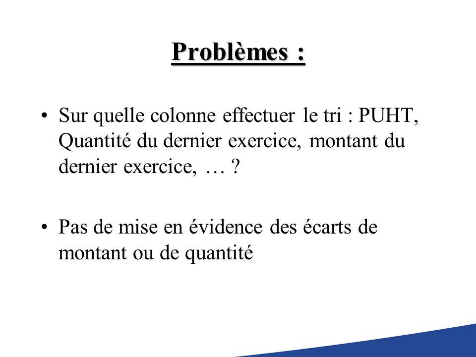 Problèmes : Sur quelle colonne effectuer le tri : PUHT, Quantité du dernier exercice, montant du dernier exercice, … .