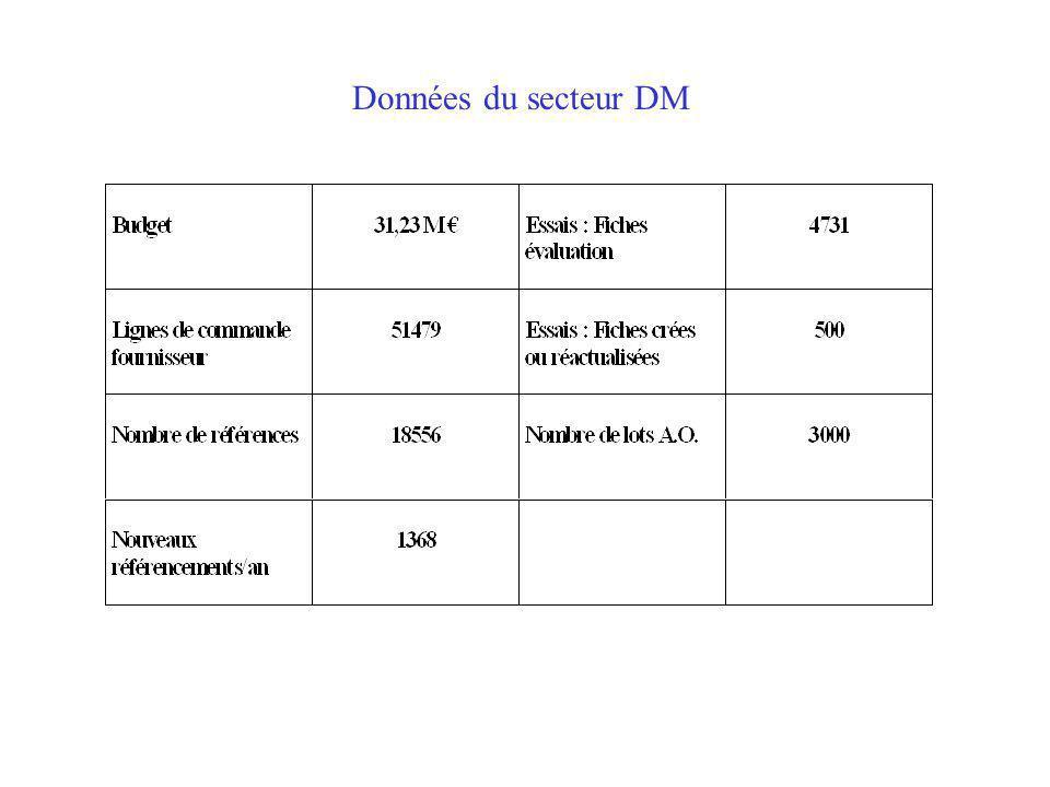 Données du secteur DM