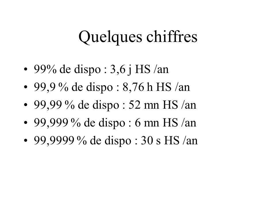 Quelques chiffres 99% de dispo : 3,6 j HS /an 99,9 % de dispo : 8,76 h HS /an 99,99 % de dispo : 52 mn HS /an 99,999 % de dispo : 6 mn HS /an 99,9999 % de dispo : 30 s HS /an