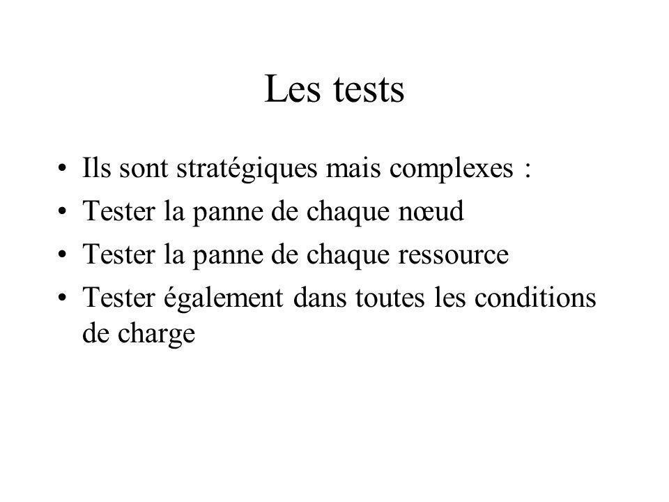 Les tests Ils sont stratégiques mais complexes : Tester la panne de chaque nœud Tester la panne de chaque ressource Tester également dans toutes les conditions de charge
