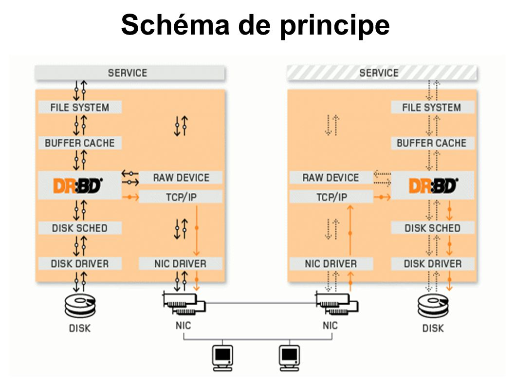 Les fondamentaux DRBD : Distributed Replicated Block Device Temps réel : La réplication est continue pendant que les applications modifient les données Transparent : Synchrone ou asynchrone Synchrone : une application qui écrit est notifiée de l écriture seulement quand l écriture est menée à bien sur les deux supports.