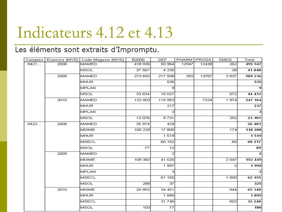 Indicateurs 4.12 et 4.13 Les éléments sont extraits dImpromptu.